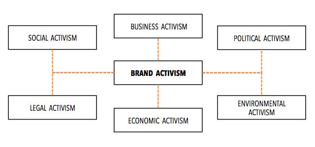 brandactivism