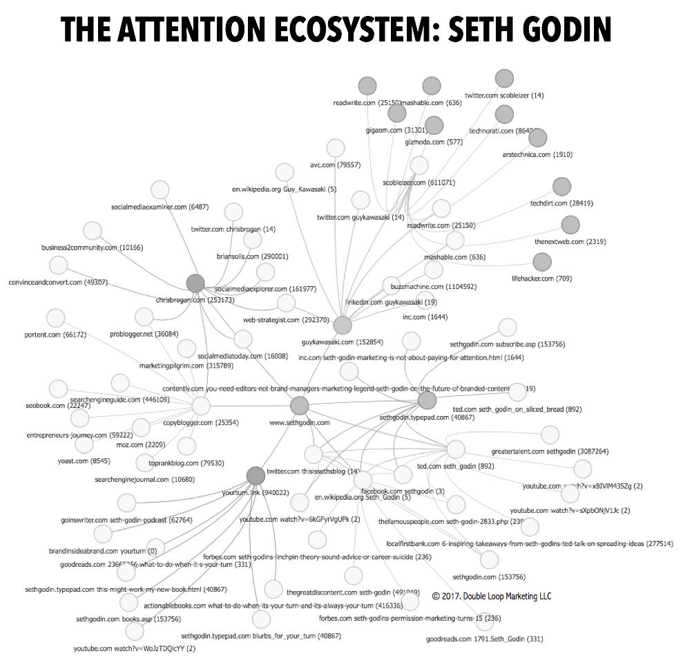 godinecosystem