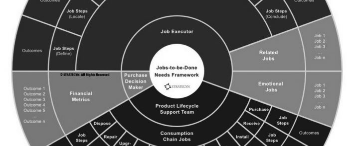 """Define Markets Around the Customer's Job-To-Be-Done"" – Anthony Ulwick"