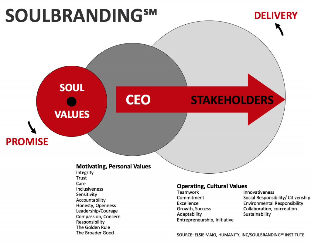 values culture and care value base