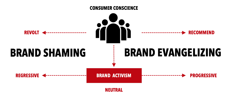 """Brandshaming: The Kids vs. The NRA"" – Philip Kotler and Christian Sarkar"