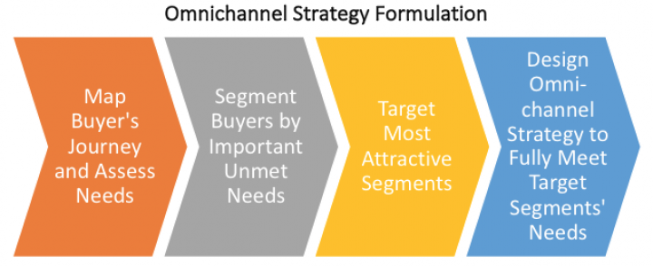 """B2B Call Center Strategy in an 