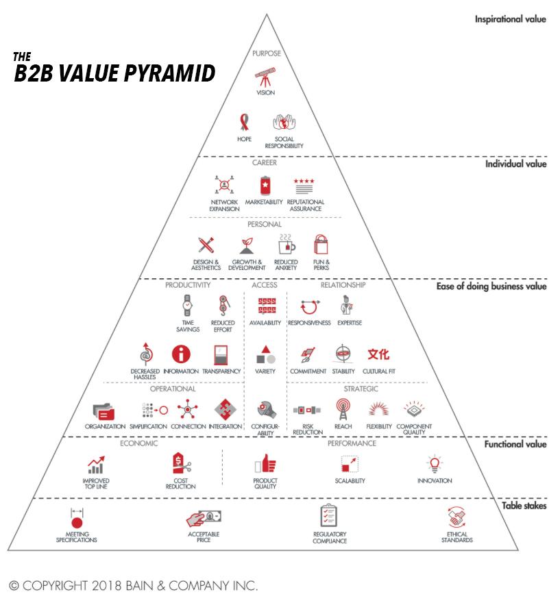 relationship between business consumer