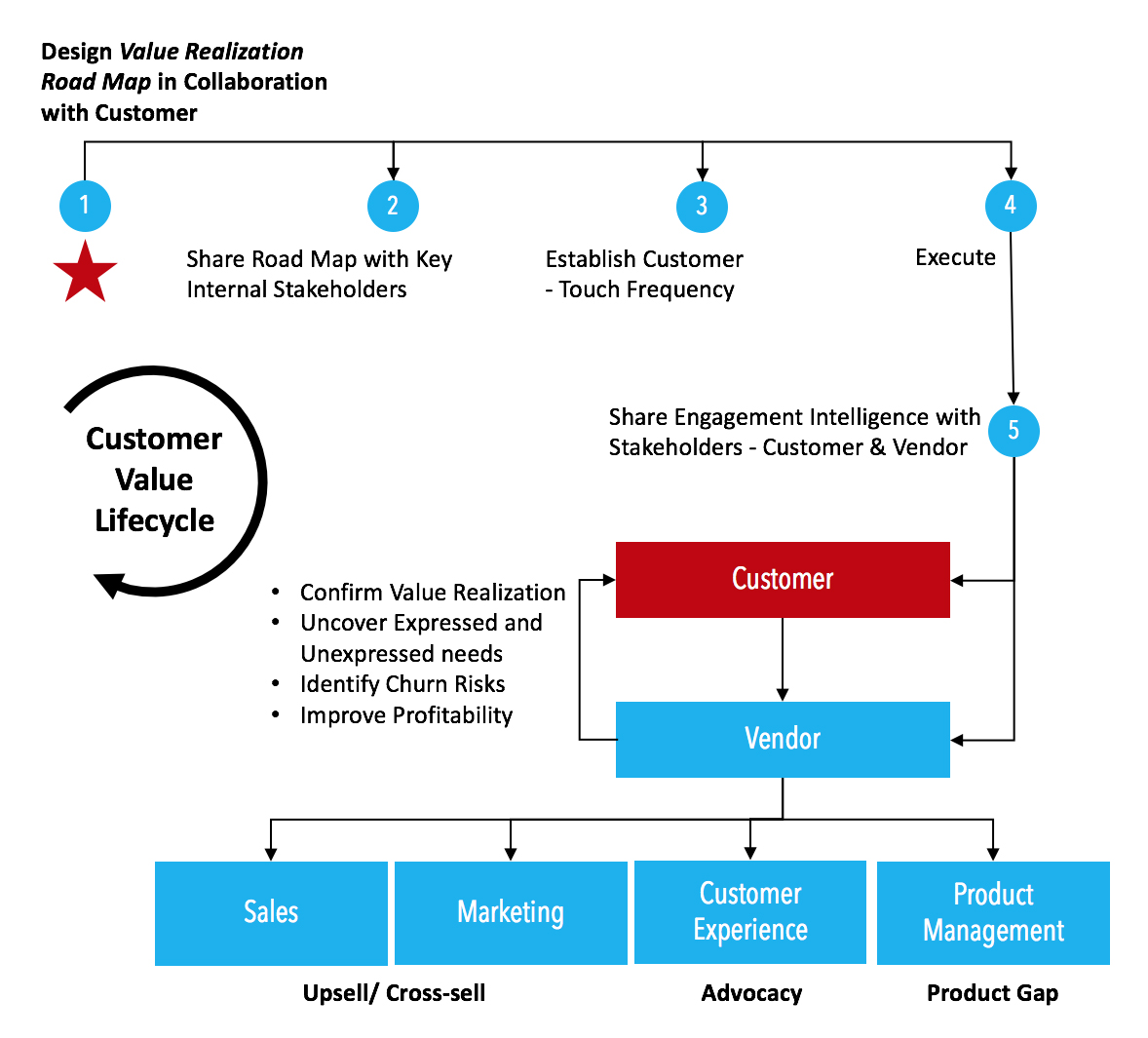 The Value Realization Road Map How To Ensure Customer Satisfaction Javed Matin