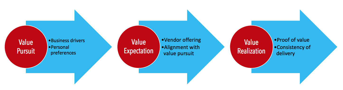 Now Let S Look At How To Guarantee That Your Customer Realizes The Value You Re Delivering