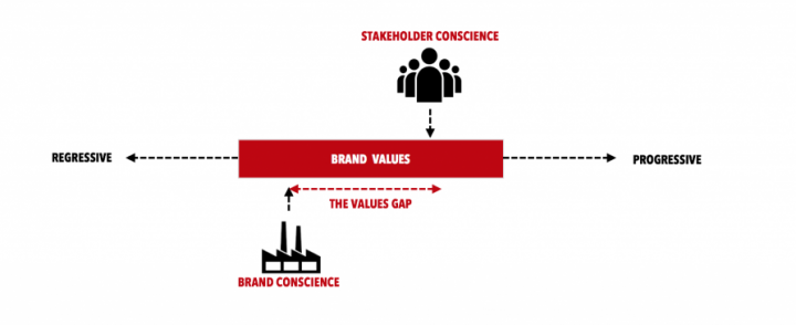 """Don't Be Evil: When Employees Stand Up to Save the Brand"" – Philip Kotler and Christian Sarkar"
