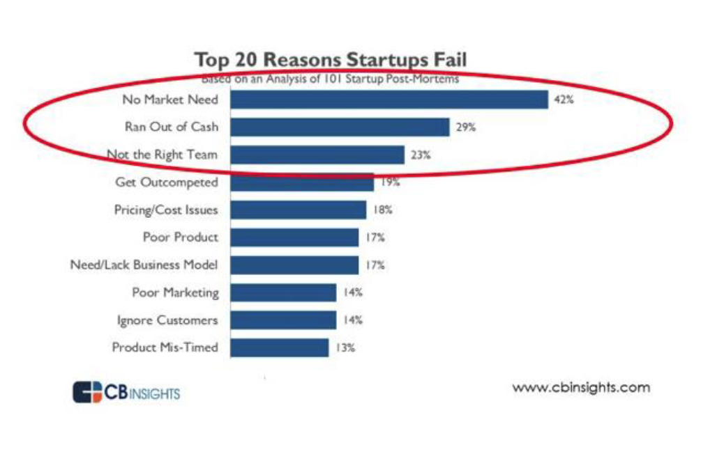 101fd566f13 ... do but the top reason is that there is no market need for what they  offer. The other two reasons? Startups run out of cash or they don't have  the right ...