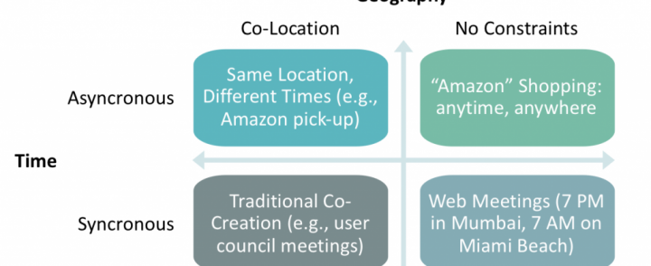 """Unleashing the Co-Creation of Value"" – Jagdish N. Sheth and Karl Hellman"