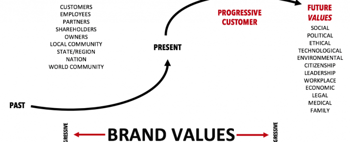Brand Activism: An Interview with Philip Kotler and Christian Sarkar