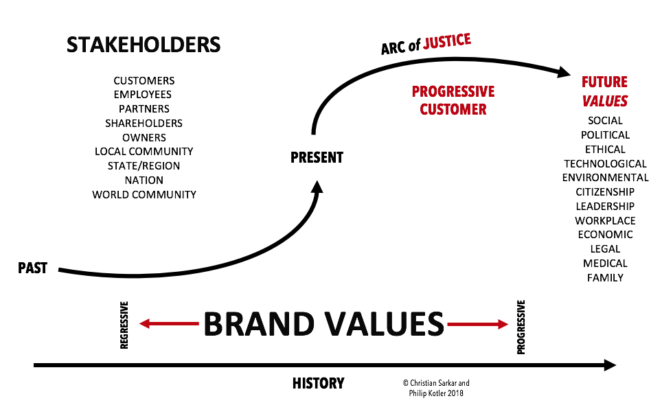 """Stand for Something: Brand Activism at Nike"""" – Christian"""