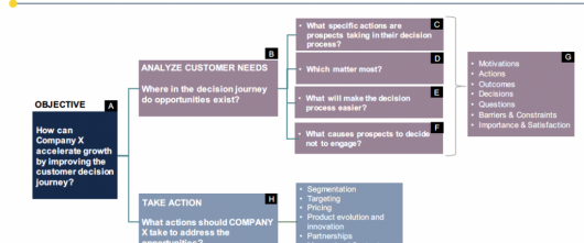 """How To Start Journey Mapping The Right Way"" – Marcy Strauss Axelrod"