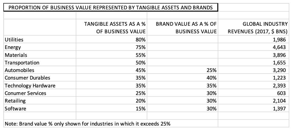 How Much Of Intangible Value Does Brand Represent